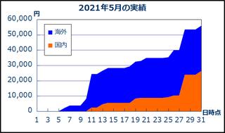 202105_result.png